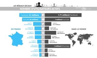 infographie-nombre-utilisateurs-reseaux-sociaux-france-international-2016