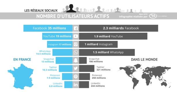 infographie-classement-reseaux-sociaux-france-monde-2019